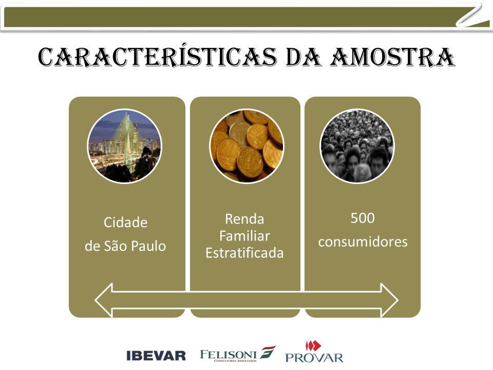 Características da amostra Cidade de São Paulo Renda Familiar Estratificada 500 consumidores