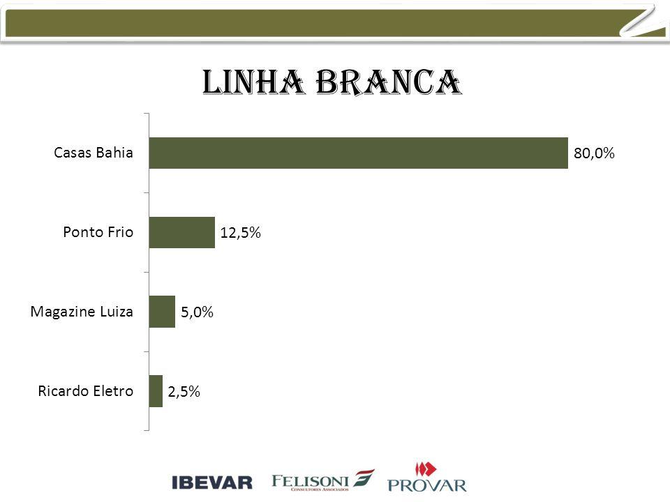 Linha branca 48,9% 36,2% 23,4% 14,9%