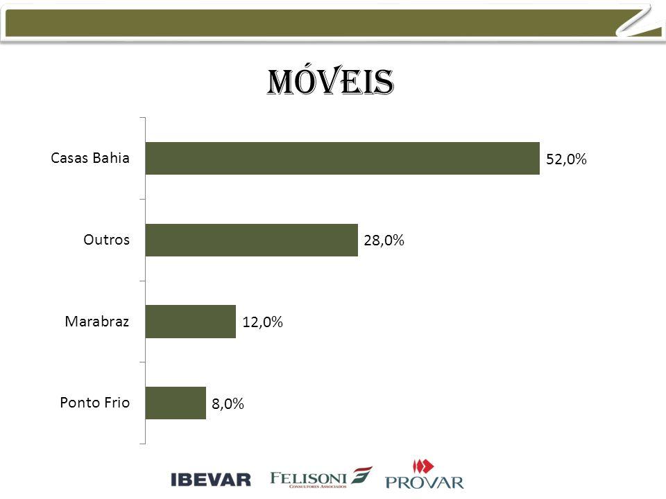 móveis 33,3% 13,3% 8,3% 11,7%