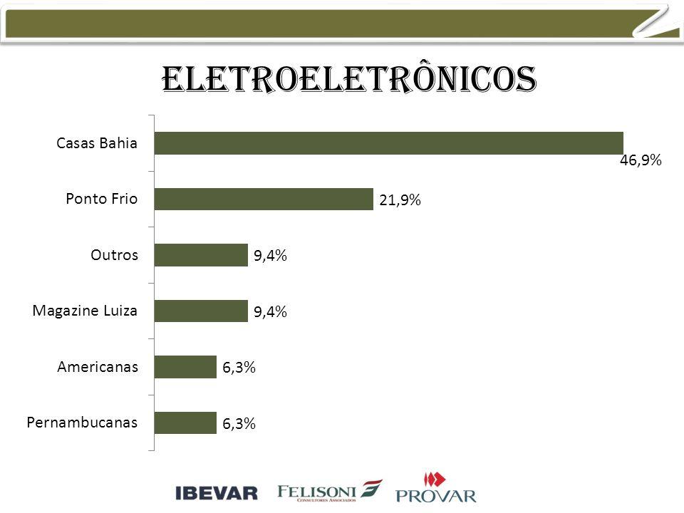 Eletroeletrônicos 23,1% 19,2% 11,5%