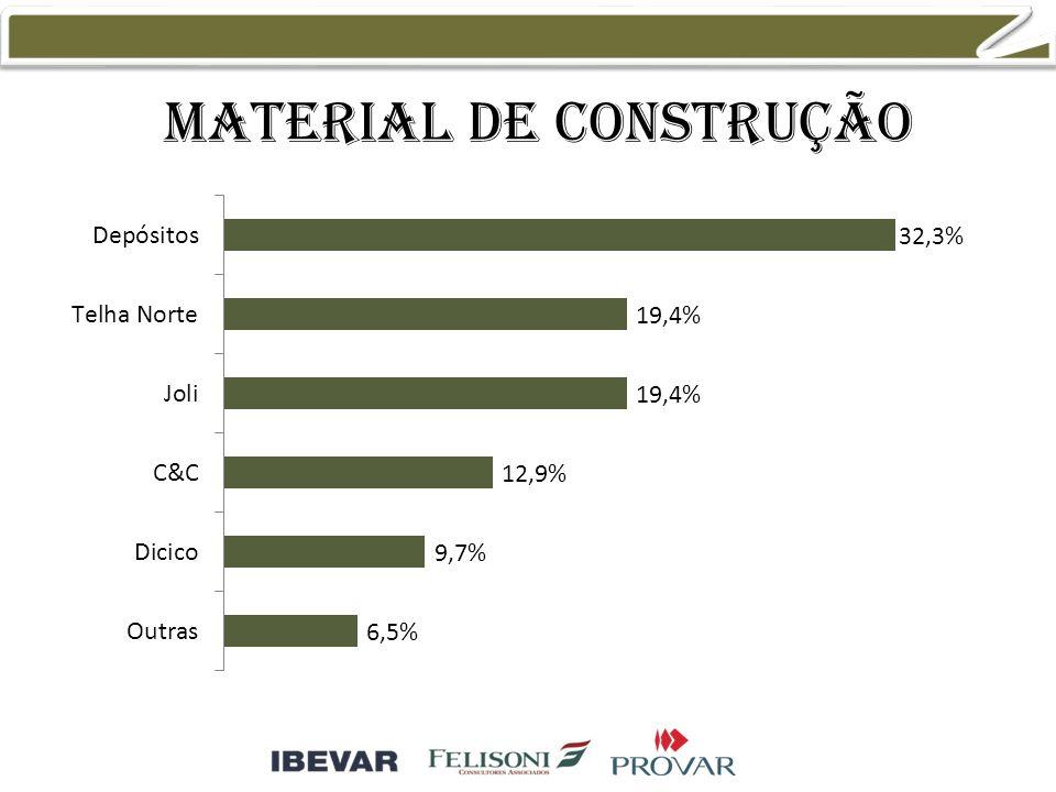 Material de construção 51,2% 14,0% 11,6% 9,3%