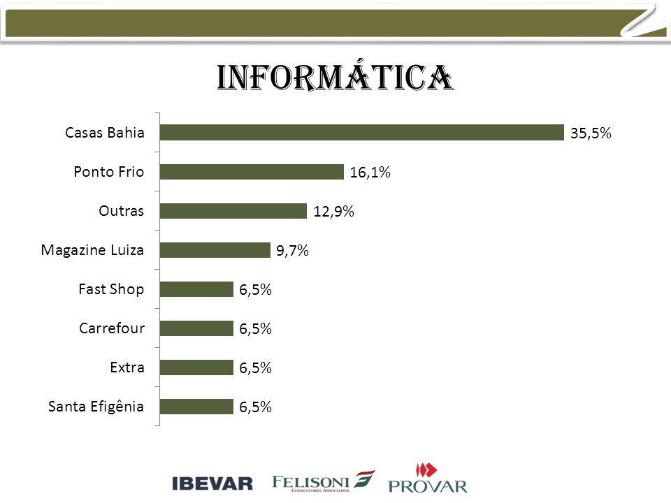 Informática 39,5% 15,8% 7,9% 5,3%
