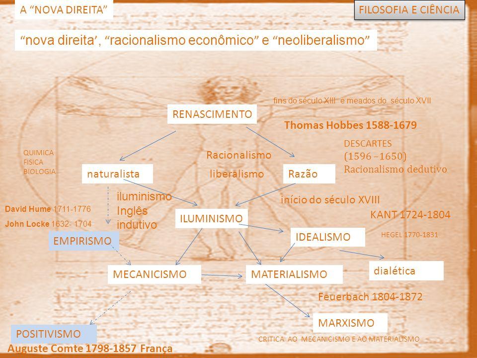 RENASCIMENTO naturalistaRazão ILUMINISMO QUIMICA FISICA BIOLOGIA POSITIVISMO MECANICISMO EMPIRISMO MATERIALISMO HEGEL 1770-1831 IDEALISMO MARXISMO FILOSOFIA E CIÊNCIA nova direita, racionalismo econômico e neoliberalismo A NOVA DIREITA Thomas Hobbes 1588-1679 John Locke 1632- 1704 David Hume 1711-1776 DESCARTES (1596 –1650) Racionalismo dedutivo iluminismo Inglês indutivo Auguste Comte 1798-1857 França Feuerbach 1804-1872 início do século XVIII fins do século XIII e meados do século XVII Racionalismo liberalismo MATERIALISMO dialética KANT 1724-1804 CRITICA AO MECANICISMO E AO MATERIALISMO