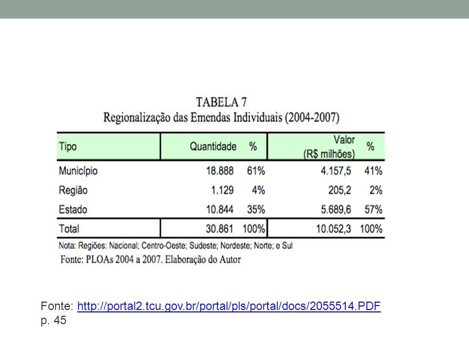 Fonte: http://portal2.tcu.gov.br/portal/pls/portal/docs/2055514.PDFhttp://portal2.tcu.gov.br/portal/pls/portal/docs/2055514.PDF p.