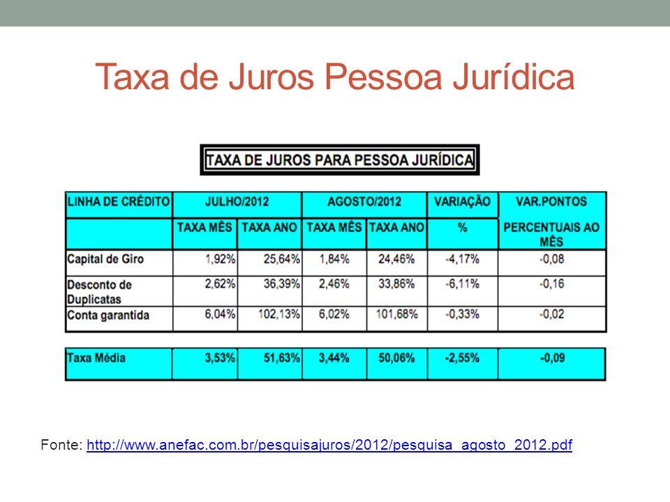 Taxa de Juros Pessoa Jurídica Fonte: http://www.anefac.com.br/pesquisajuros/2012/pesquisa_agosto_2012.pdfhttp://www.anefac.com.br/pesquisajuros/2012/pesquisa_agosto_2012.pdf