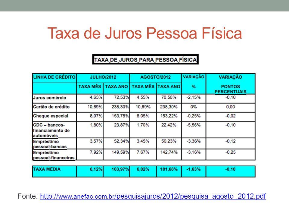 Taxa de Juros Pessoa Física Fonte: http:// www.anefac.com.br /pesquisajuros/2012/pesquisa_agosto_2012.pdfhttp:// www.anefac.com.br /pesquisajuros/2012/pesquisa_agosto_2012.pdf