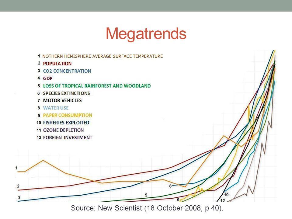Megatrends Source: New Scientist (18 October 2008, p 40).