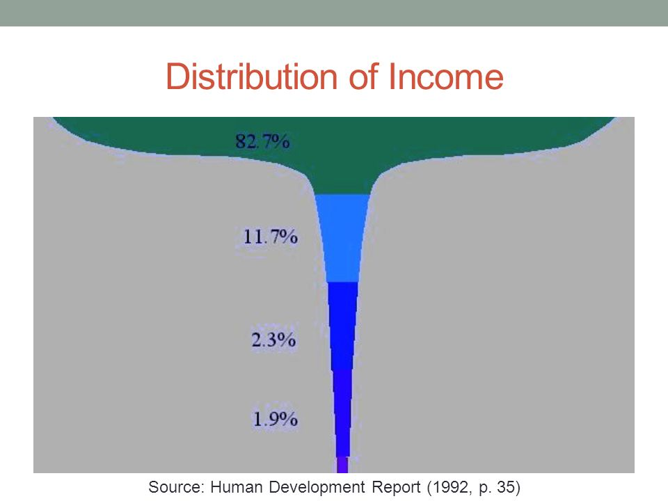 Distribution of Income Source: Human Development Report (1992, p. 35)