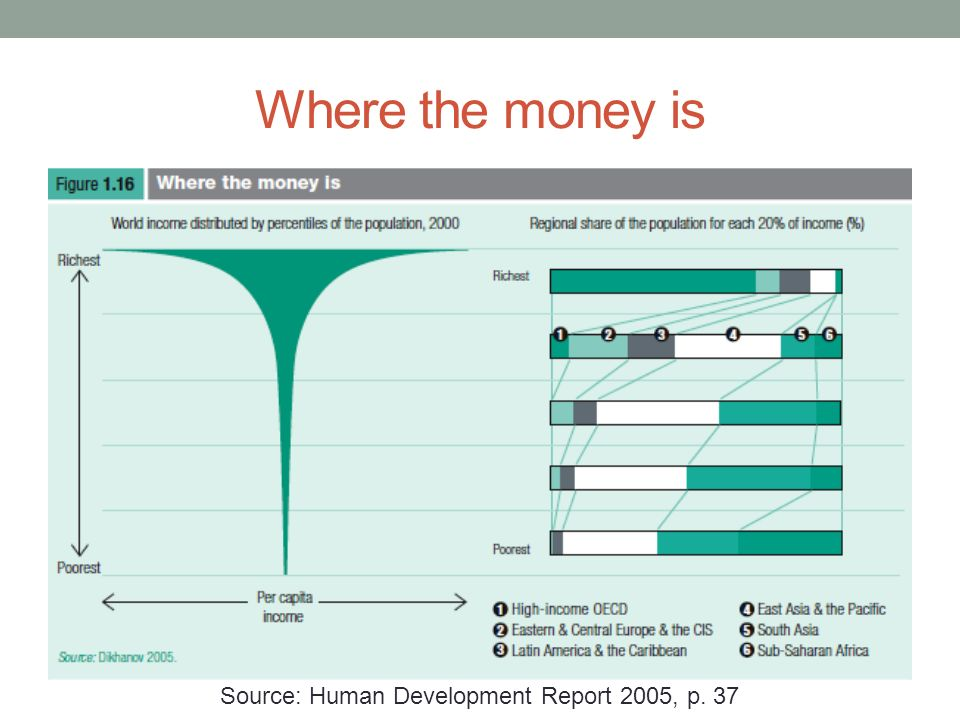 Where the money is Source: Human Development Report 2005, p. 37