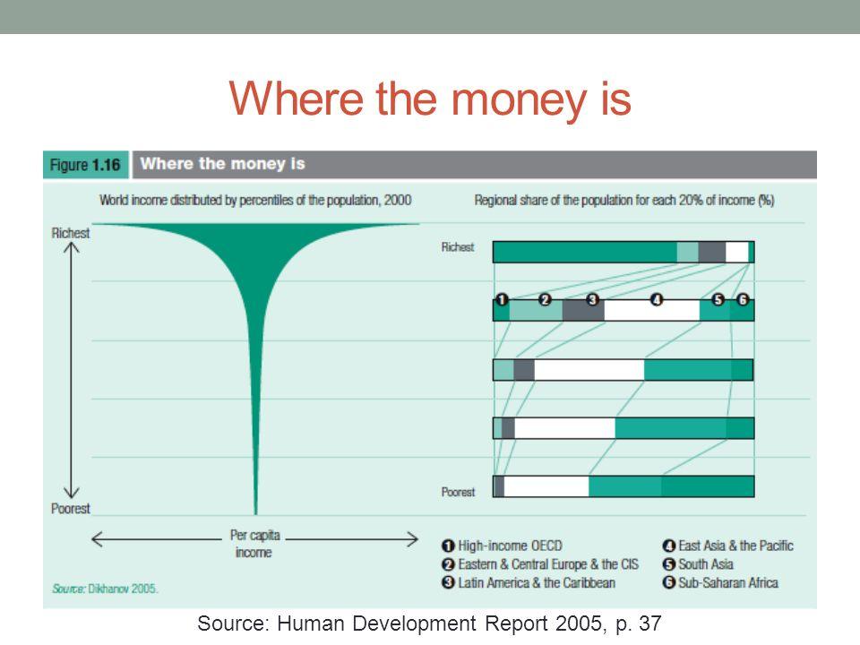 The priorities in the world Source: Relatório sobre o Desenvolvimento Humano de 1998