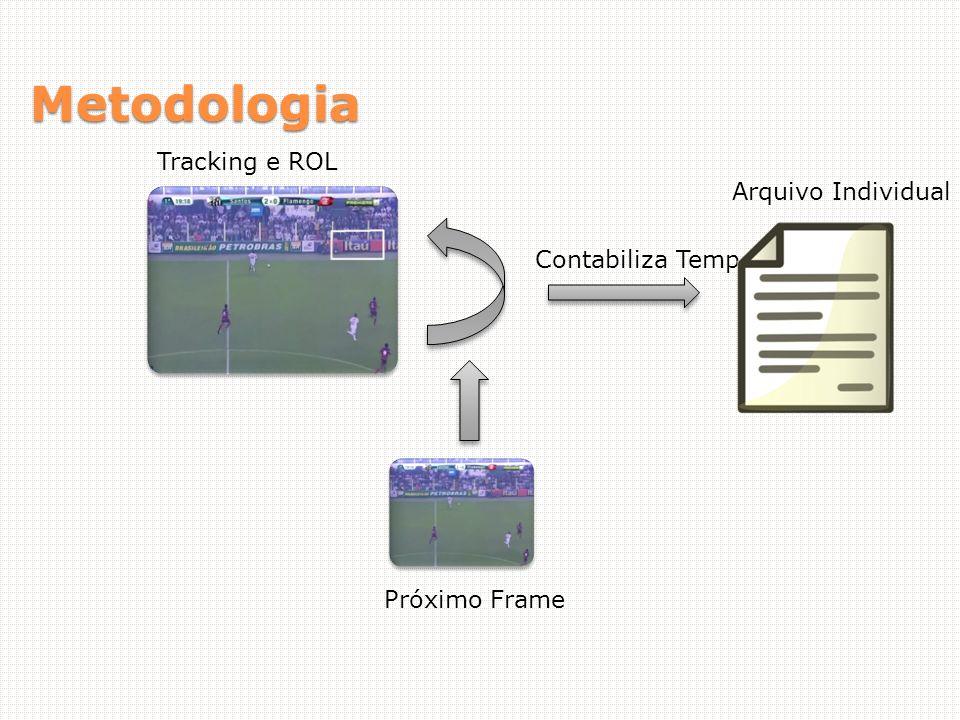 Metodologia Tracking e ROL Próximo Frame Contabiliza Tempo Arquivo Individual
