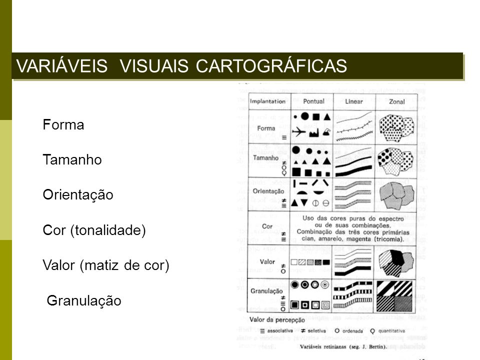 VARIÁVEIS VISUAIS CARTOGRÁFICAS Forma Tamanho Orientação Cor (tonalidade) Valor (matiz de cor) Granulação