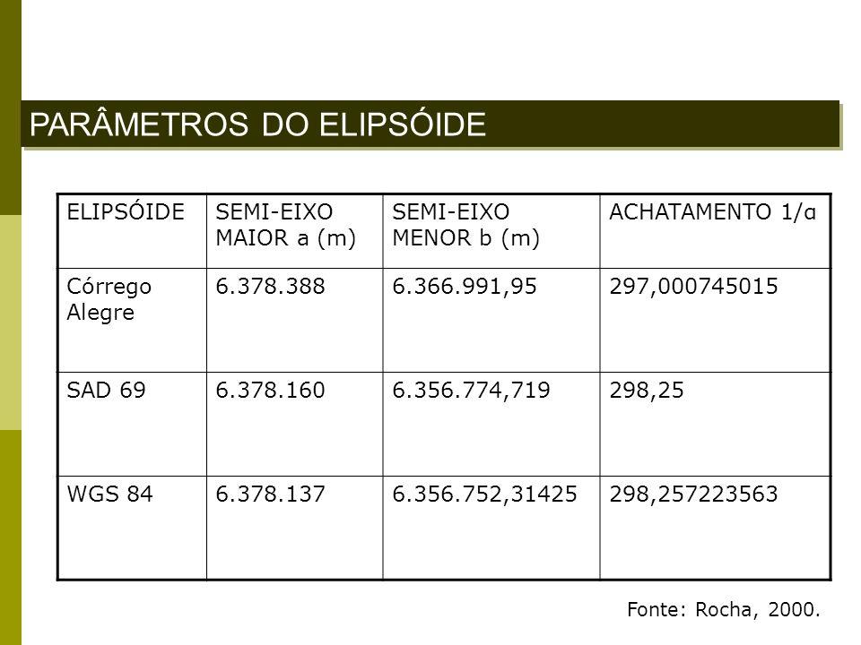 PARÂMETROS DO ELIPSÓIDE ELIPSÓIDESEMI-EIXO MAIOR a (m) SEMI-EIXO MENOR b (m) ACHATAMENTO 1/α Córrego Alegre 6.378.3886.366.991,95297,000745015 SAD 696