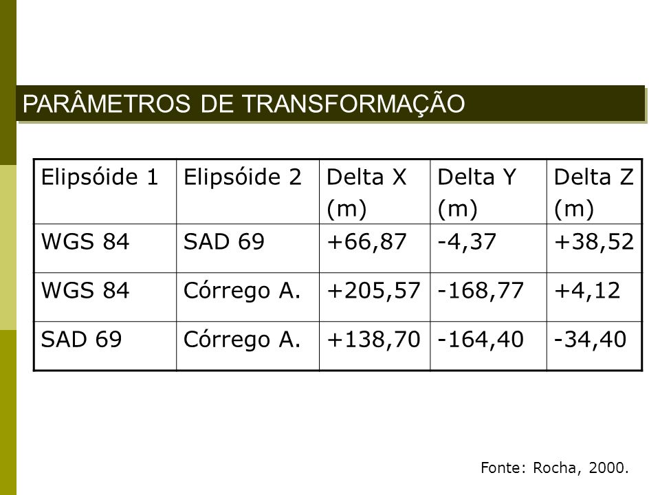 PARÂMETROS DE TRANSFORMAÇÃO Elipsóide 1Elipsóide 2Delta X (m) Delta Y (m) Delta Z (m) WGS 84SAD 69+66,87-4,37+38,52 WGS 84Córrego A.+205,57-168,77+4,1
