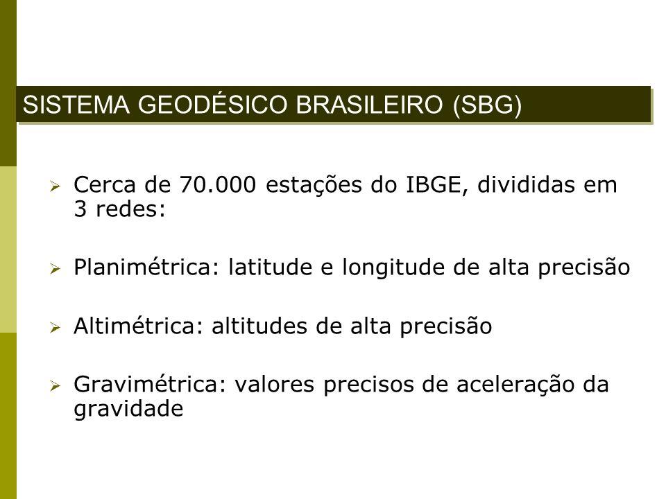 Cerca de 70.000 estações do IBGE, divididas em 3 redes: Planimétrica: latitude e longitude de alta precisão Altimétrica: altitudes de alta precisão Gr