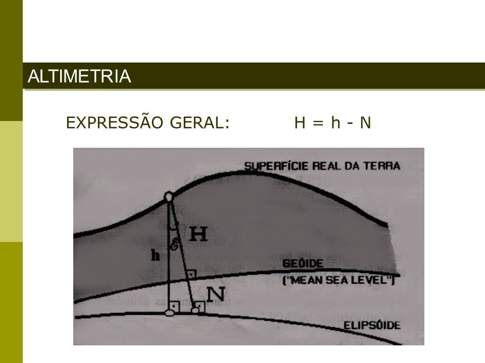 EXPRESSÃO GERAL: H = h - N ALTIMETRIA