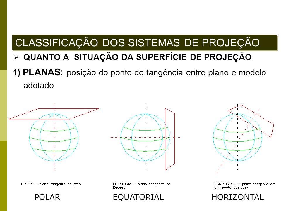 QUANTO A SITUAÇÃO DA SUPERFÍCIE DE PROJEÇÃO 1) PLANAS: posição do ponto de tangência entre plano e modelo adotado CLASSIFICAÇÃO DOS SISTEMAS DE PROJEÇ