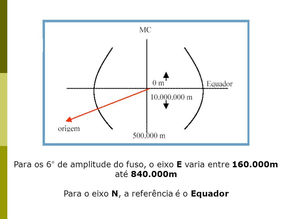 Para os 6° de amplitude do fuso, o eixo E varia entre 160.000m até 840.000m Para o eixo N, a referência é o Equador