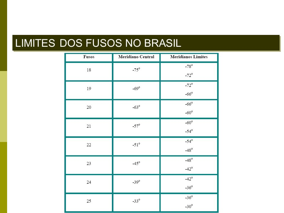 LIMITES DOS FUSOS NO BRASIL