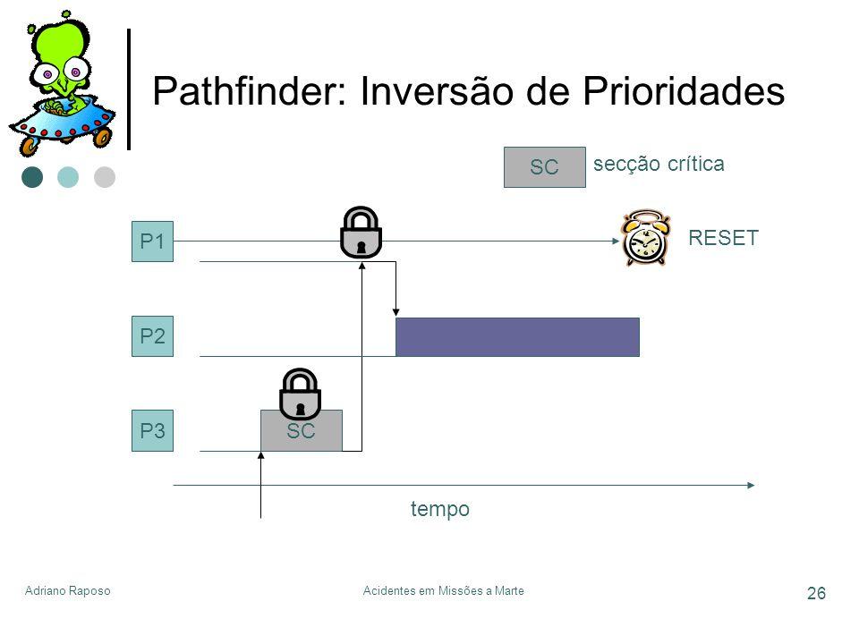 Adriano RaposoAcidentes em Missões a Marte 26 Pathfinder: Inversão de Prioridades P1 P2 P3 tempo SC secção crítica SC RESET