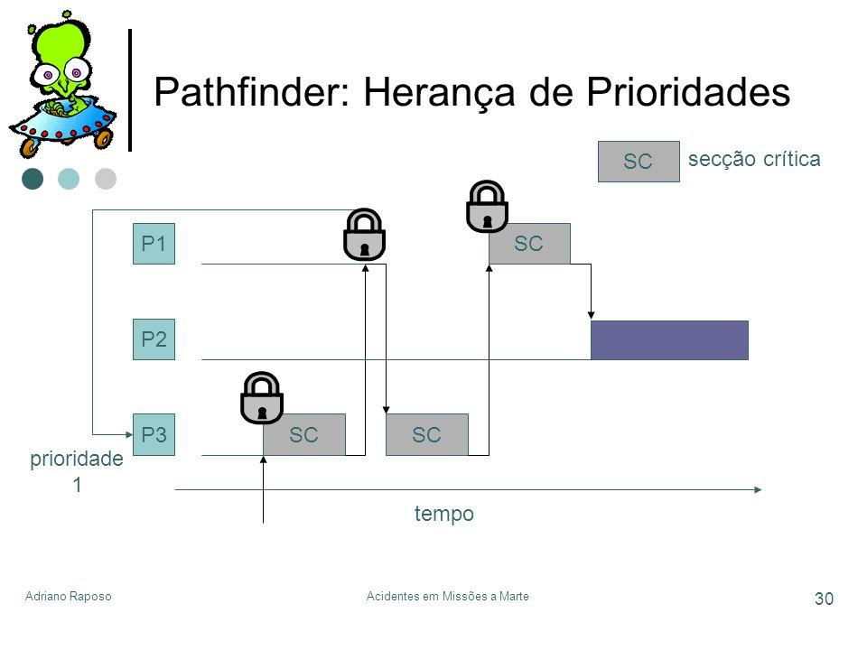 Adriano RaposoAcidentes em Missões a Marte 30 Pathfinder: Herança de Prioridades P1 P2 P3 tempo SC secção crítica SC prioridade 1