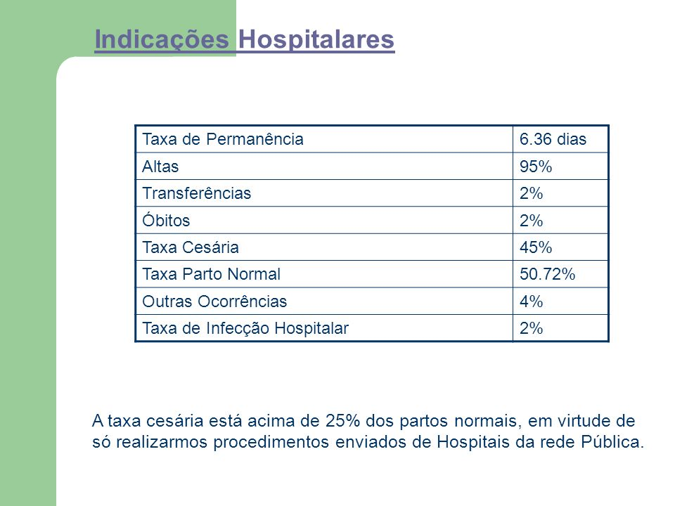 Indicações Hospitalares Taxa de Permanência6.36 dias Altas95% Transferências2% Óbitos2% Taxa Cesária45% Taxa Parto Normal50.72% Outras Ocorrências4% Taxa de Infecção Hospitalar2% A taxa cesária está acima de 25% dos partos normais, em virtude de só realizarmos procedimentos enviados de Hospitais da rede Pública.