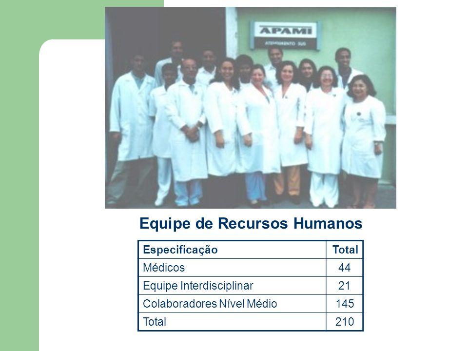 Levantamento das Ações de Humanização já existentes Treinamento Periódico para Qualificação Profissional Reuniões Semanais para Discussão dos casos Clínicos
