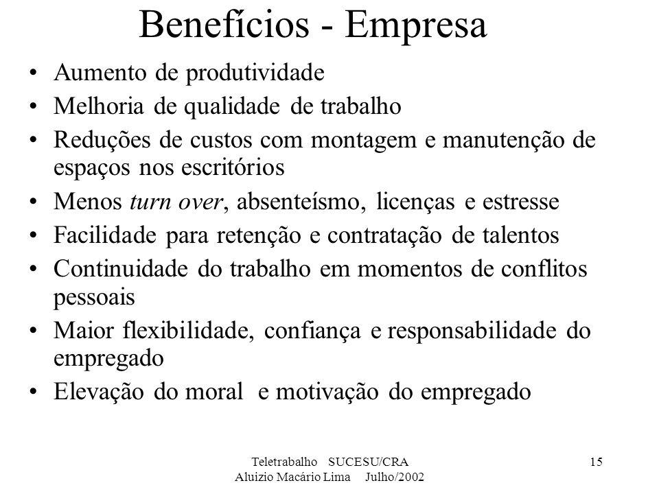 Teletrabalho SUCESU/CRA Aluizio Macário Lima Julho/2002 15 Benefícios - Empresa Aumento de produtividade Melhoria de qualidade de trabalho Reduções de