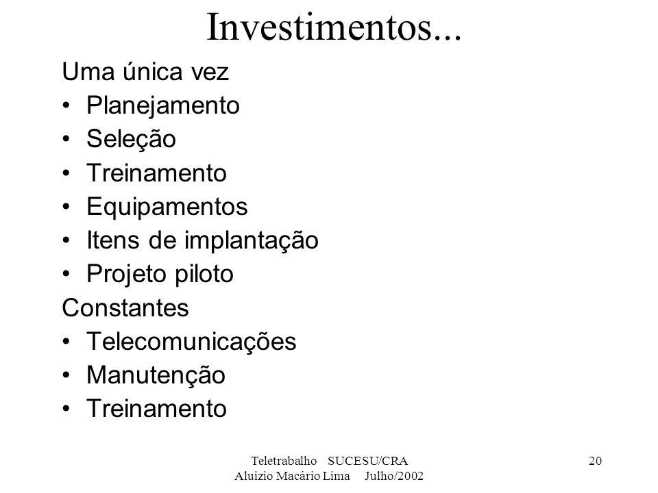 Teletrabalho SUCESU/CRA Aluizio Macário Lima Julho/2002 20 Investimentos... Uma única vez Planejamento Seleção Treinamento Equipamentos Itens de impla