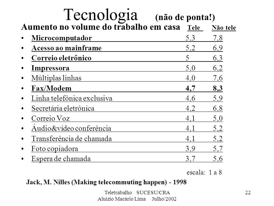 Teletrabalho SUCESU/CRA Aluizio Macário Lima Julho/2002 22 Tecnologia (não de ponta!) Aumento no volume do trabalho em casa Tele Não tele Microcomputa