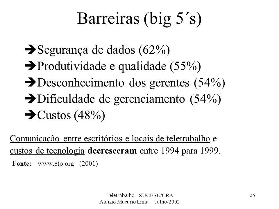Teletrabalho SUCESU/CRA Aluizio Macário Lima Julho/2002 25 Barreiras (big 5´s) Segurança de dados (62%) Produtividade e qualidade (55%) Desconheciment