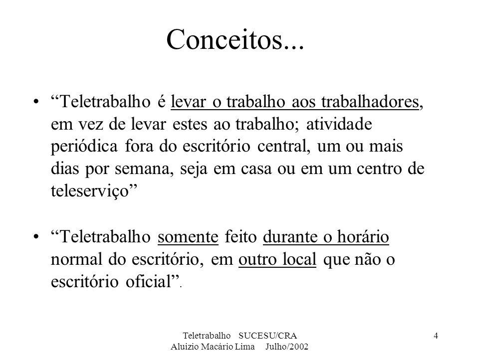 Teletrabalho SUCESU/CRA Aluizio Macário Lima Julho/2002 25 Barreiras (big 5´s) Segurança de dados (62%) Produtividade e qualidade (55%) Desconhecimento dos gerentes (54%) Dificuldade de gerenciamento (54%) Custos (48%) Comunicação entre escritórios e locais de teletrabalho e custos de tecnologia decresceram entre 1994 para 1999.