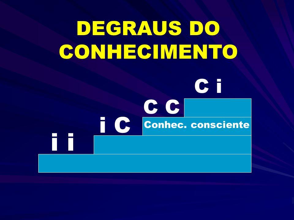 i i C C C i DEGRAUS DO CONHECIMENTO Conhec. consciente