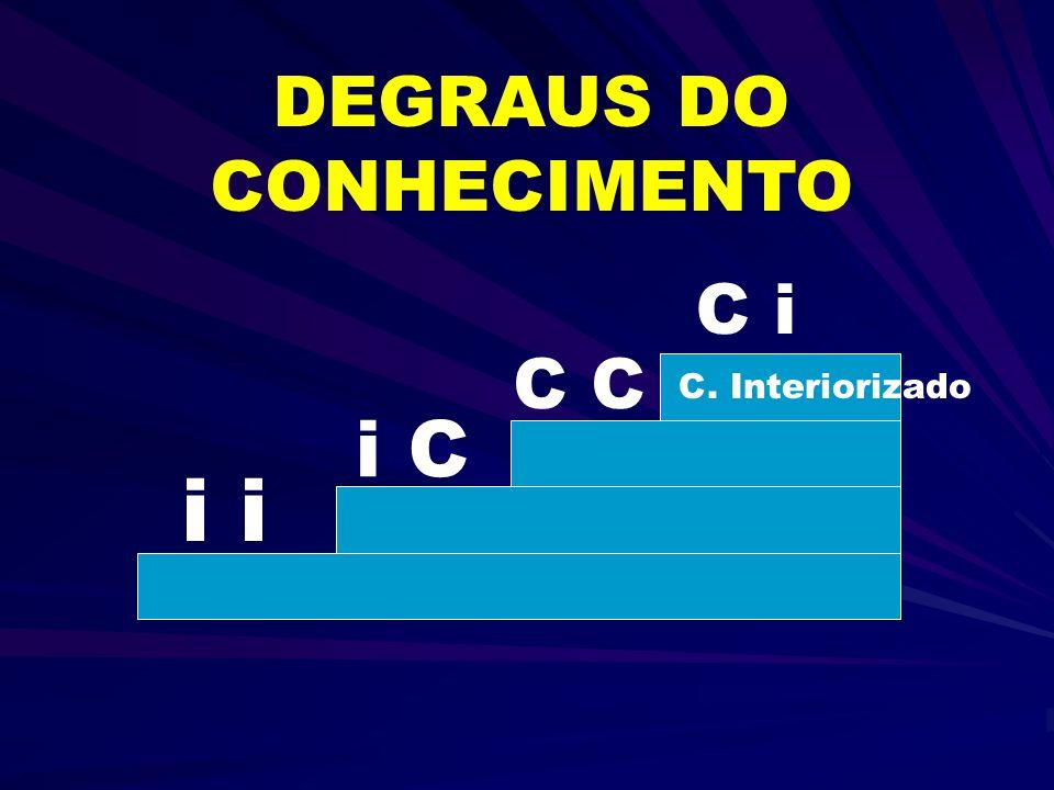 i i C C C i DEGRAUS DO CONHECIMENTO C. Interiorizado