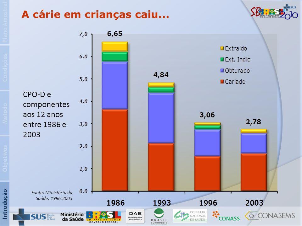 A cárie em crianças caiu... CPO-D e componentes aos 12 anos entre 1986 e 2003 Introdução Objetivos Método Condições Plano Amostral Fonte: Ministério d