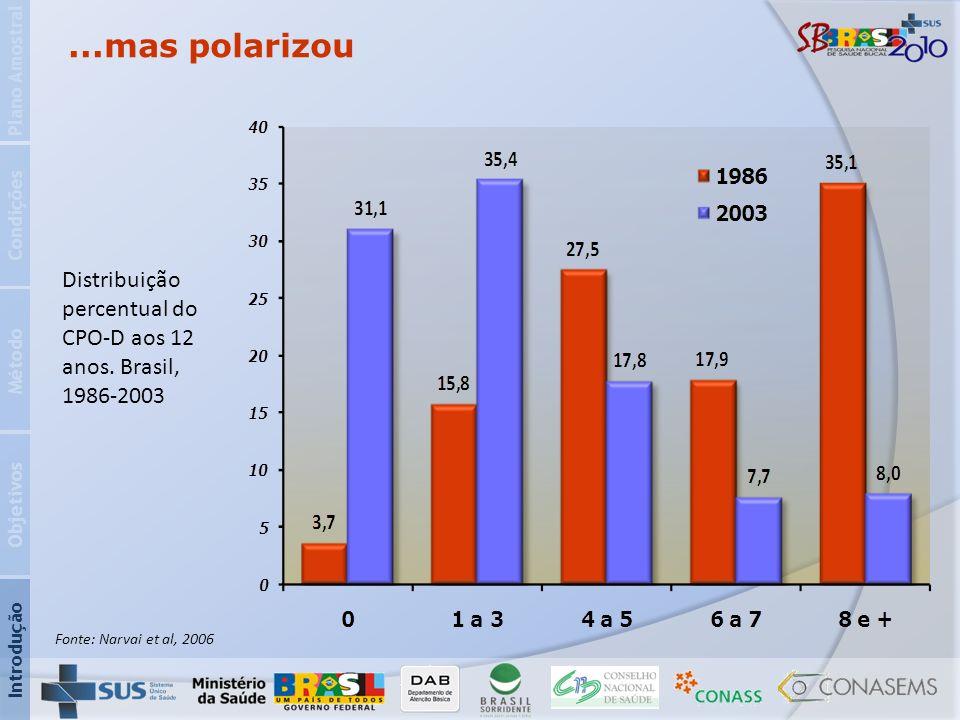 Fonte: Narvai et al, 2006...mas polarizou Distribuição percentual do CPO-D aos 12 anos. Brasil, 1986-2003 Introdução Objetivos Método Condições Plano