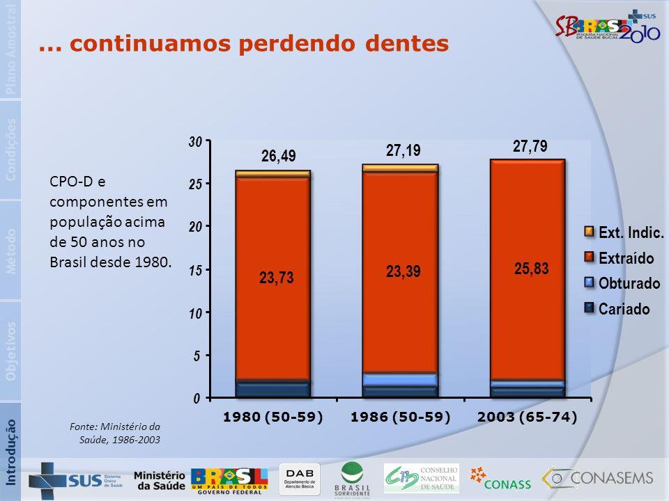 ... continuamos perdendo dentes 23,73 23,39 25,83 0 5 10 15 20 25 30 1980 (50-59)1986 (50-59)2003 (65-74) Ext. Indic. Extraído Obturado Cariado 26,49