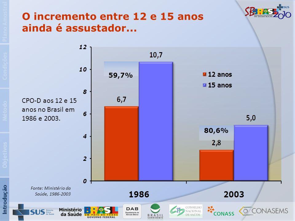 O incremento entre 12 e 15 anos ainda é assustador... CPO-D aos 12 e 15 anos no Brasil em 1986 e 2003. 59,7% 80,6% Introdução Objetivos Método Condiçõ