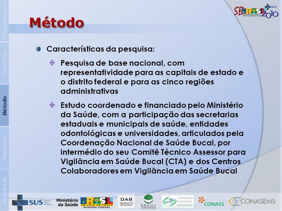 Introdução Objetivos Método Condições Plano Amostral Características da pesquisa: Pesquisa de base nacional, com representatividade para as capitais d
