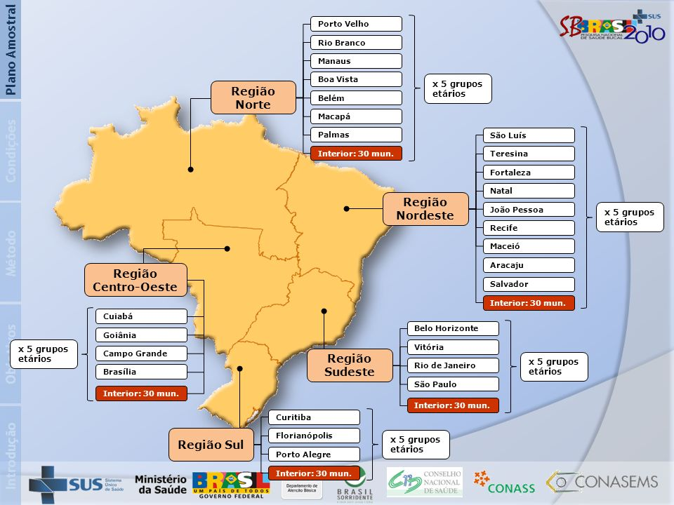 Introdução Objetivos Método Condições Plano Amostral Região Norte Rio Branco Manaus Boa Vista Belém Macapá Palmas Interior: 30 mun. Porto Velho x 5 gr