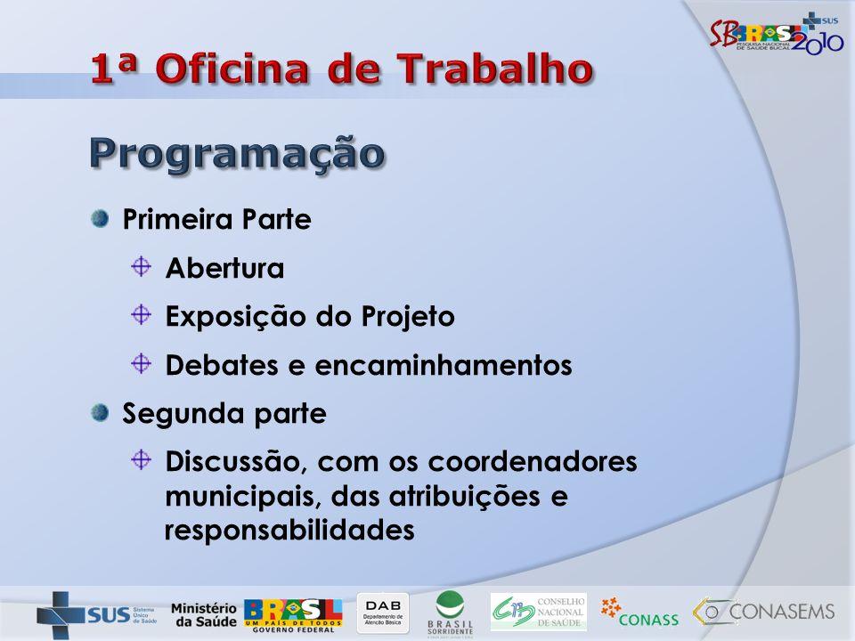 Cronograma de atividades para a execução do projeto Distribuição de responsabilidades Identificação de facilidades e dificuldades em cada município