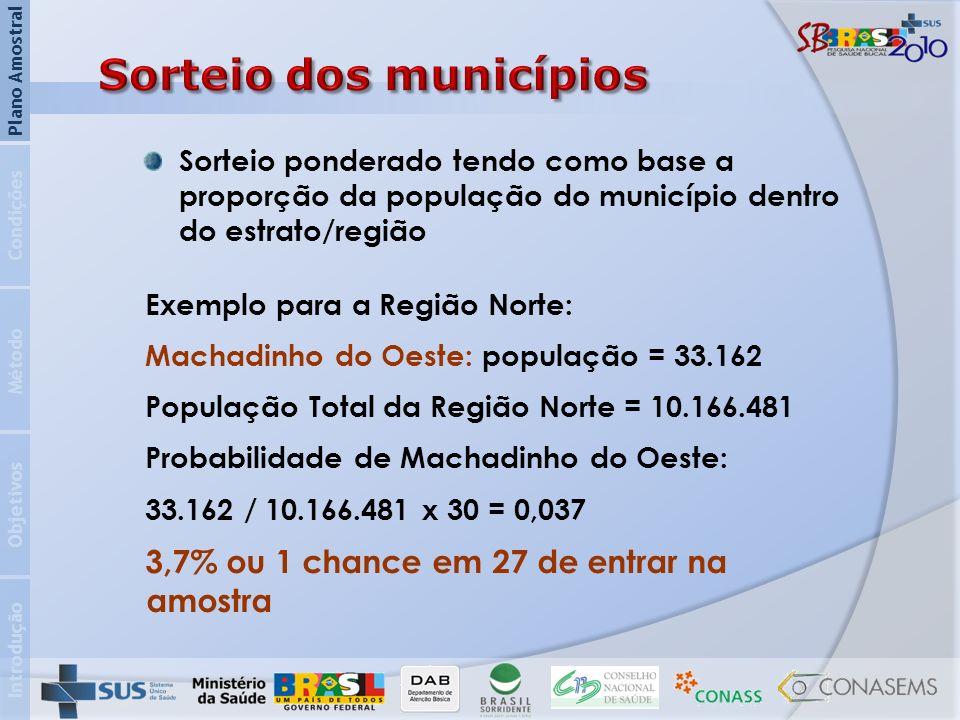 Introdução Objetivos Método Condições Plano Amostral Sorteio ponderado tendo como base a proporção da população do município dentro do estrato/região