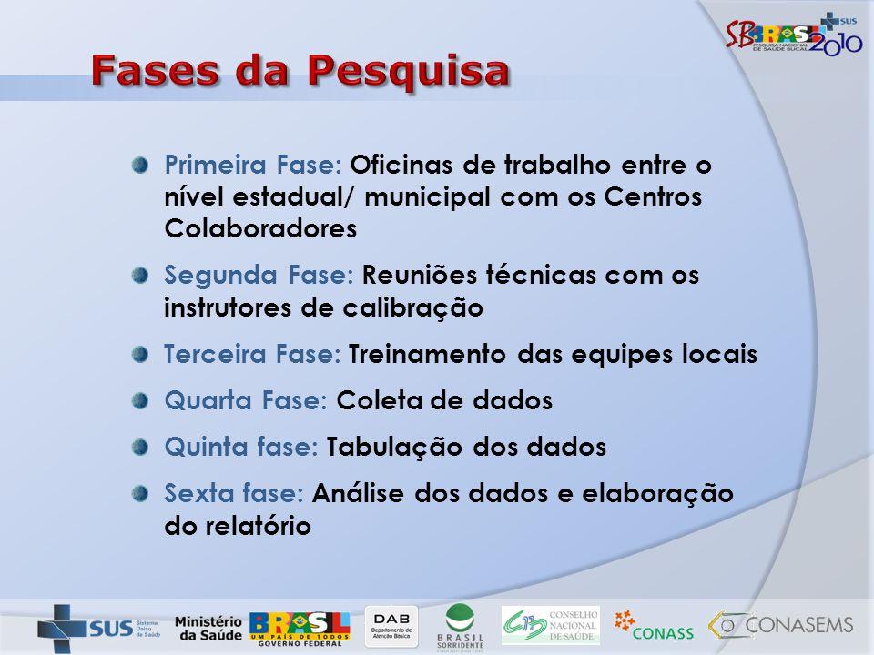 Primeira Fase: Oficinas de trabalho entre o nível estadual/ municipal com os Centros Colaboradores Segunda Fase: Reuniões técnicas com os instrutores