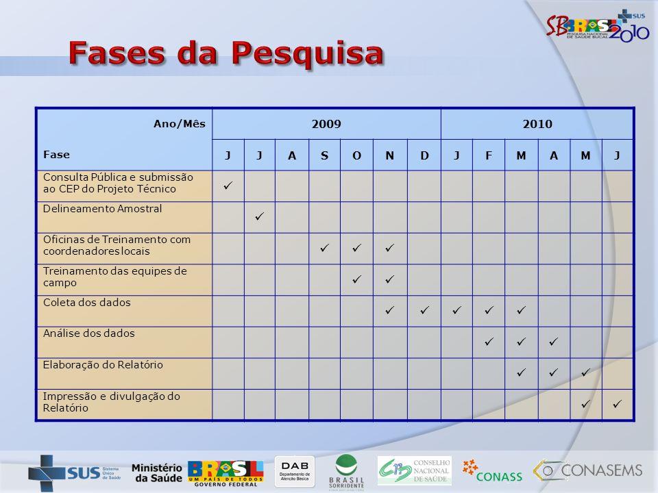 Ano/Mês 20092010 Fase JJASONDJFMAMJ Consulta Pública e submissão ao CEP do Projeto Técnico Delineamento Amostral Oficinas de Treinamento com coordenad