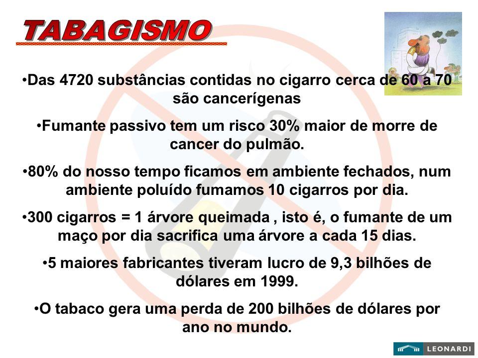 Das 4720 substâncias contidas no cigarro cerca de 60 a 70 são cancerígenas Fumante passivo tem um risco 30% maior de morre de cancer do pulmão. 80% do