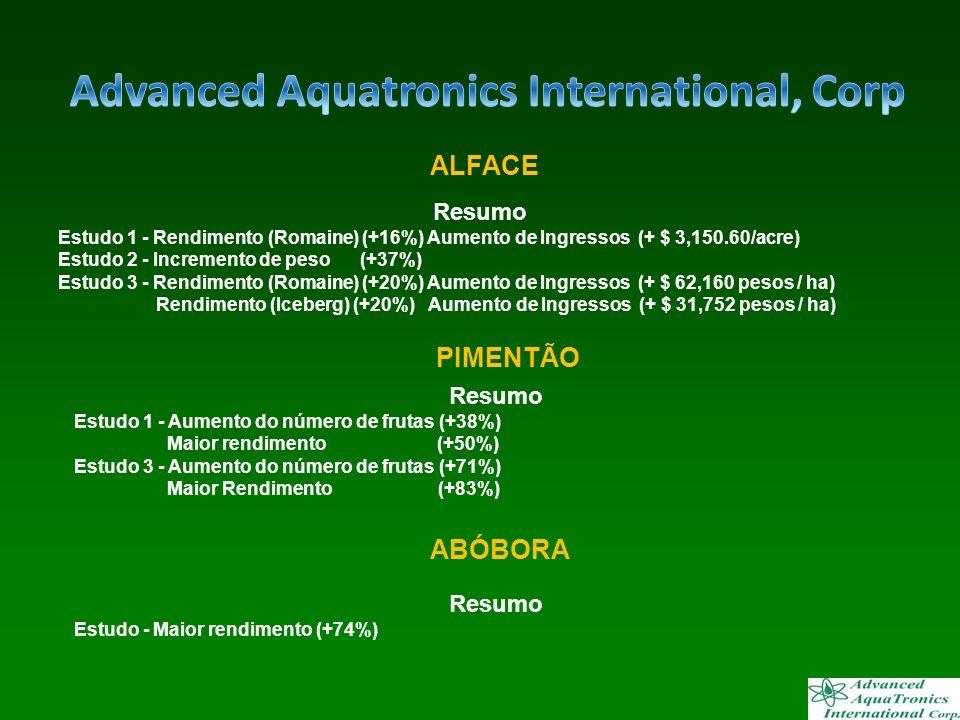 Resumo Estudo 1 - Rendimento (Romaine) (+16%) Aumento de Ingressos (+ $ 3,150.60/acre) Estudo 2 - Incremento de peso (+37%) Estudo 3 - Rendimento (Rom