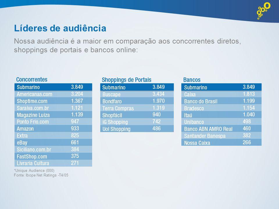 Líderes de audiência Nossa audiência é a maior em comparação aos concorrentes diretos, shoppings de portais e bancos online: *Unique Audience (000) Fo