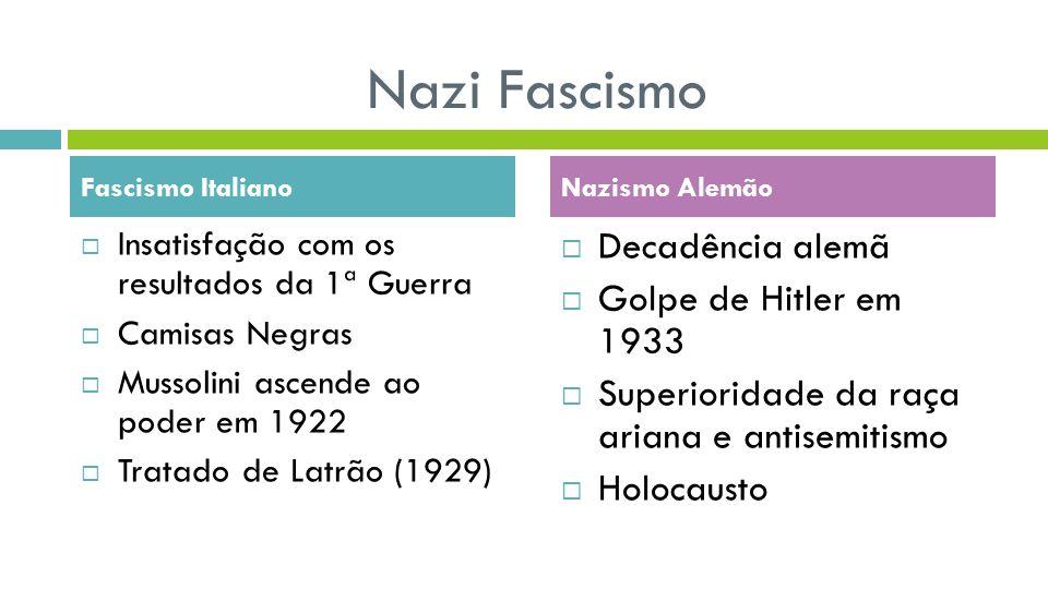 Nazi Fascismo Insatisfação com os resultados da 1ª Guerra Camisas Negras Mussolini ascende ao poder em 1922 Tratado de Latrão (1929) Decadência alemã Golpe de Hitler em 1933 Superioridade da raça ariana e antisemitismo Holocausto Fascismo ItalianoNazismo Alemão