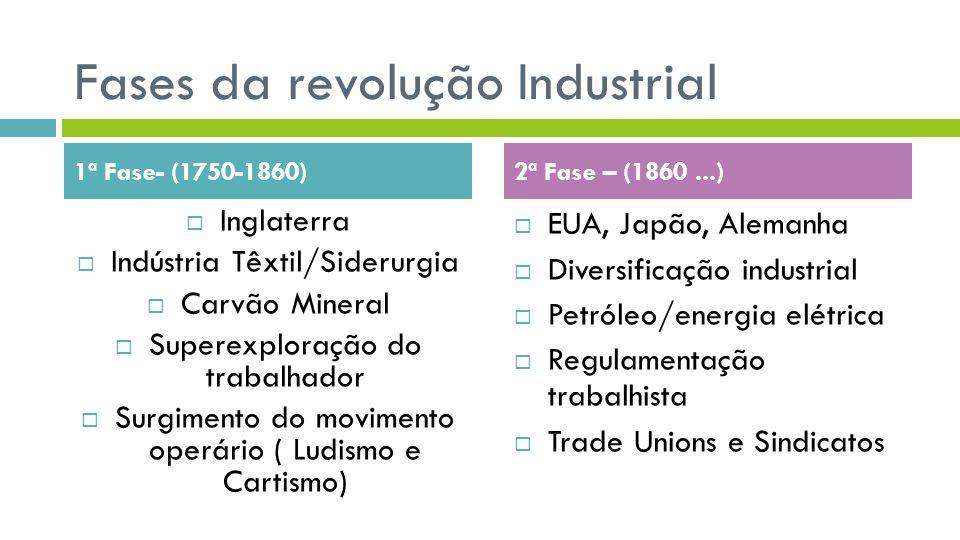 Fases da revolução Industrial Inglaterra Indústria Têxtil/Siderurgia Carvão Mineral Superexploração do trabalhador Surgimento do movimento operário (