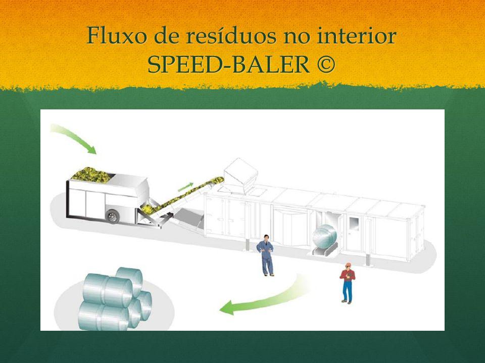 Fluxo de resíduos no interior SPEED-BALER ©